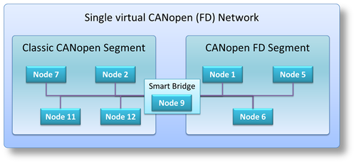 Smart Bridge CANopen to CANopen FD (software only. 100 installations)